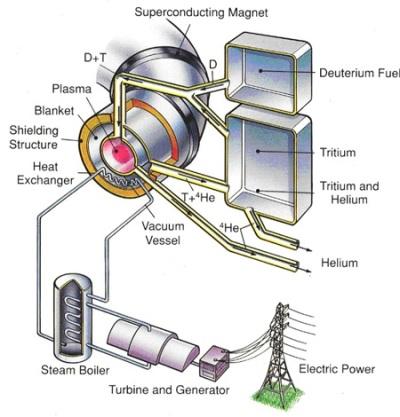 Tokamak Nuclear Fusion_#2_